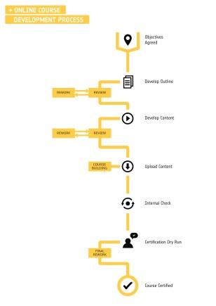 ODF Course Development infographics (example)